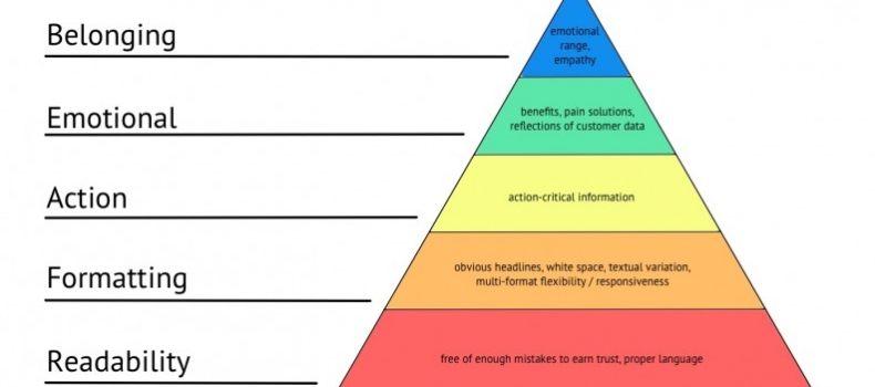 Checklist for great copy based on hierarchy of needs
