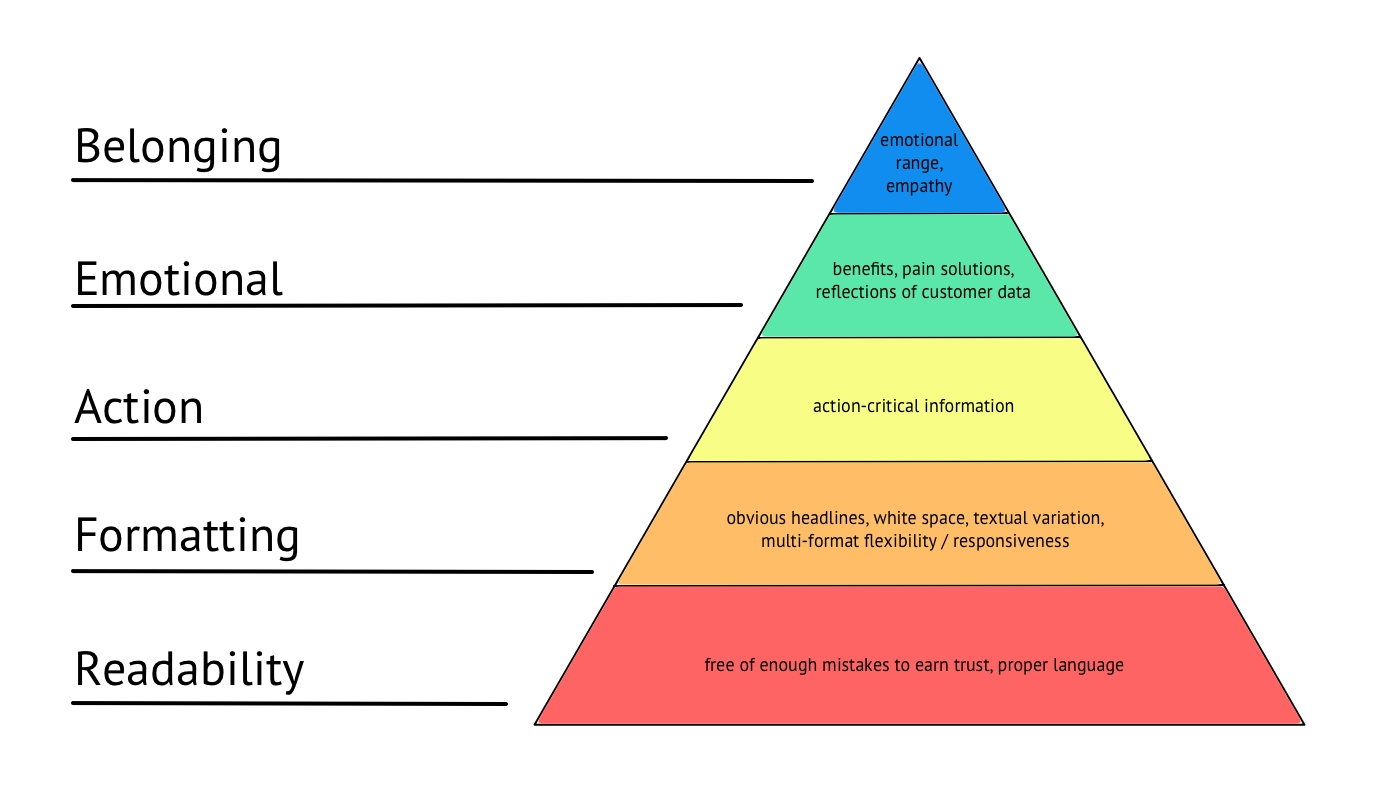 copy hierarchy of needs