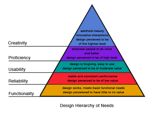 design-hierarchy-of-needs