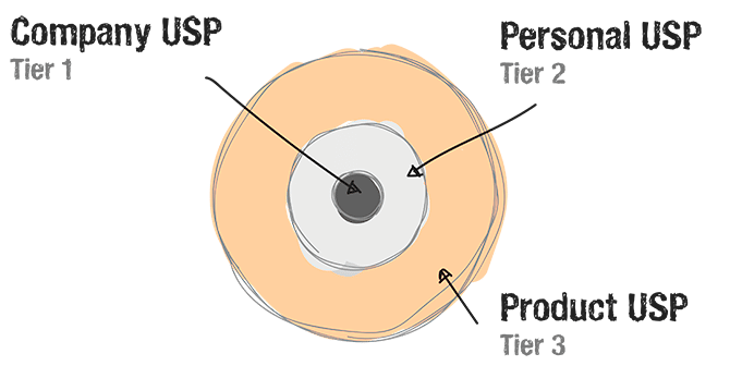 value-prop-diagram